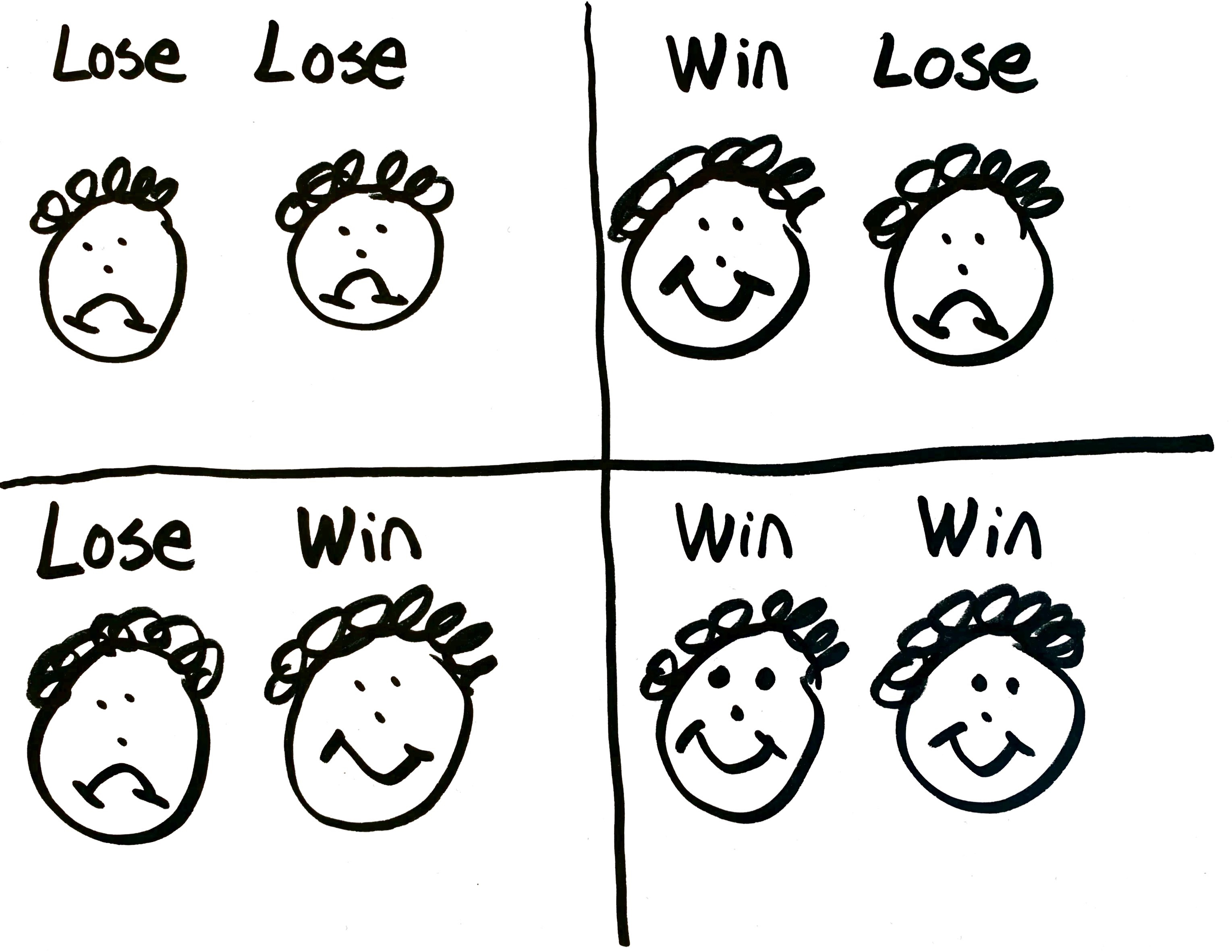 Image result for habit 4 - think win win